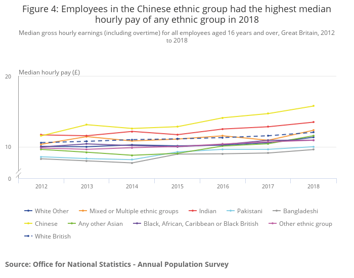 ethnicity pay gap